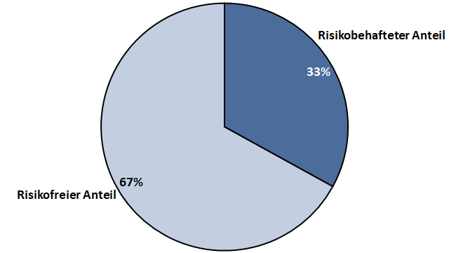 Risikofreier Anteil am Portfolio Beispiel 1