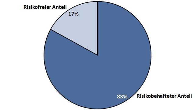 Risikofreier Anteil am Portfolio Beispiel 2