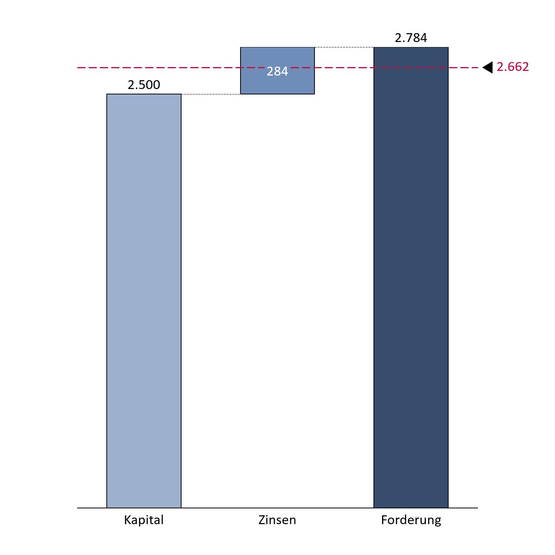 PeerBerry Auszahlungsquote